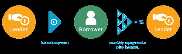 Personal Loans Diagram